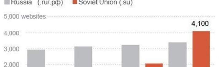 USSR's old domain name attracts cybercriminals